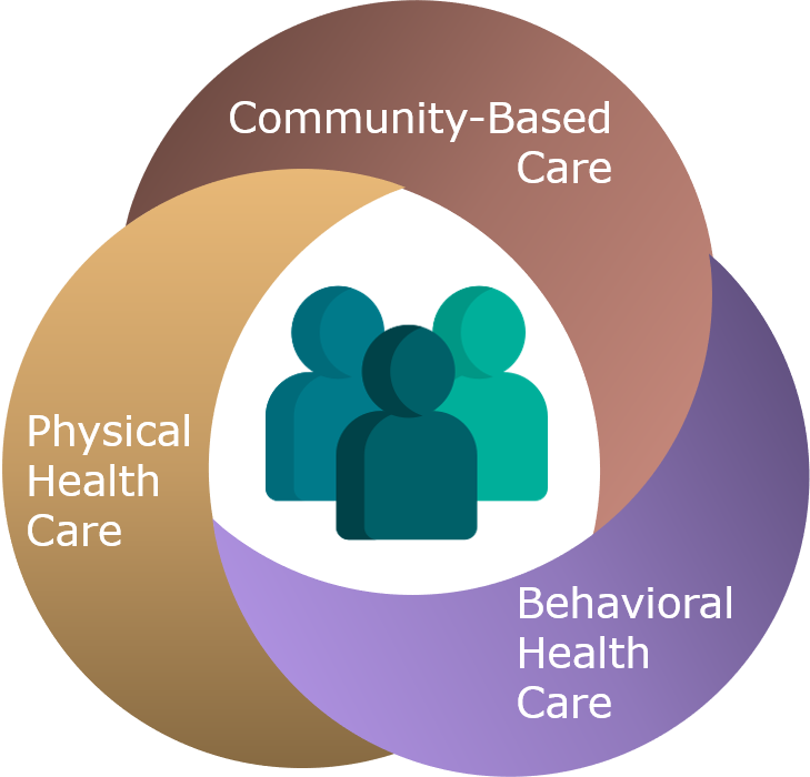 People icons surrounded by round interlocking loops that represent types of care/services