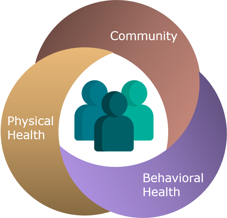 People icon surrounded by round interlocking loops that represent types of care/services