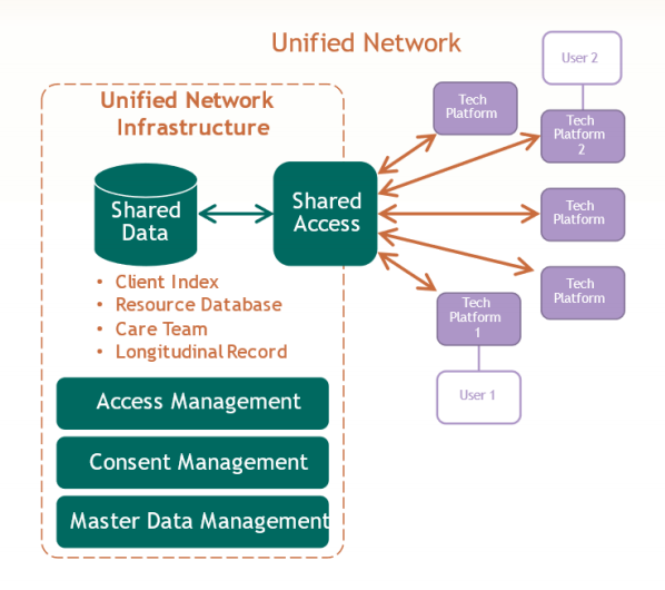 High level diagram with boxes representing bodies of data storage with arrows symbolizing how they could exchange information safely via a central hub